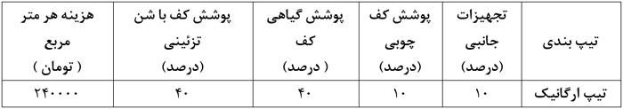نمونه طراحی روف گاردن قیمت بام سبز ایرانی شن تزئینی مسیر چوبی فضای سبز