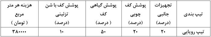 نمونه طراحی روف گاردن ایرانی قیمت فضای سبز بام آلاچیق آتریوم چوب پلاست شن تزئینی